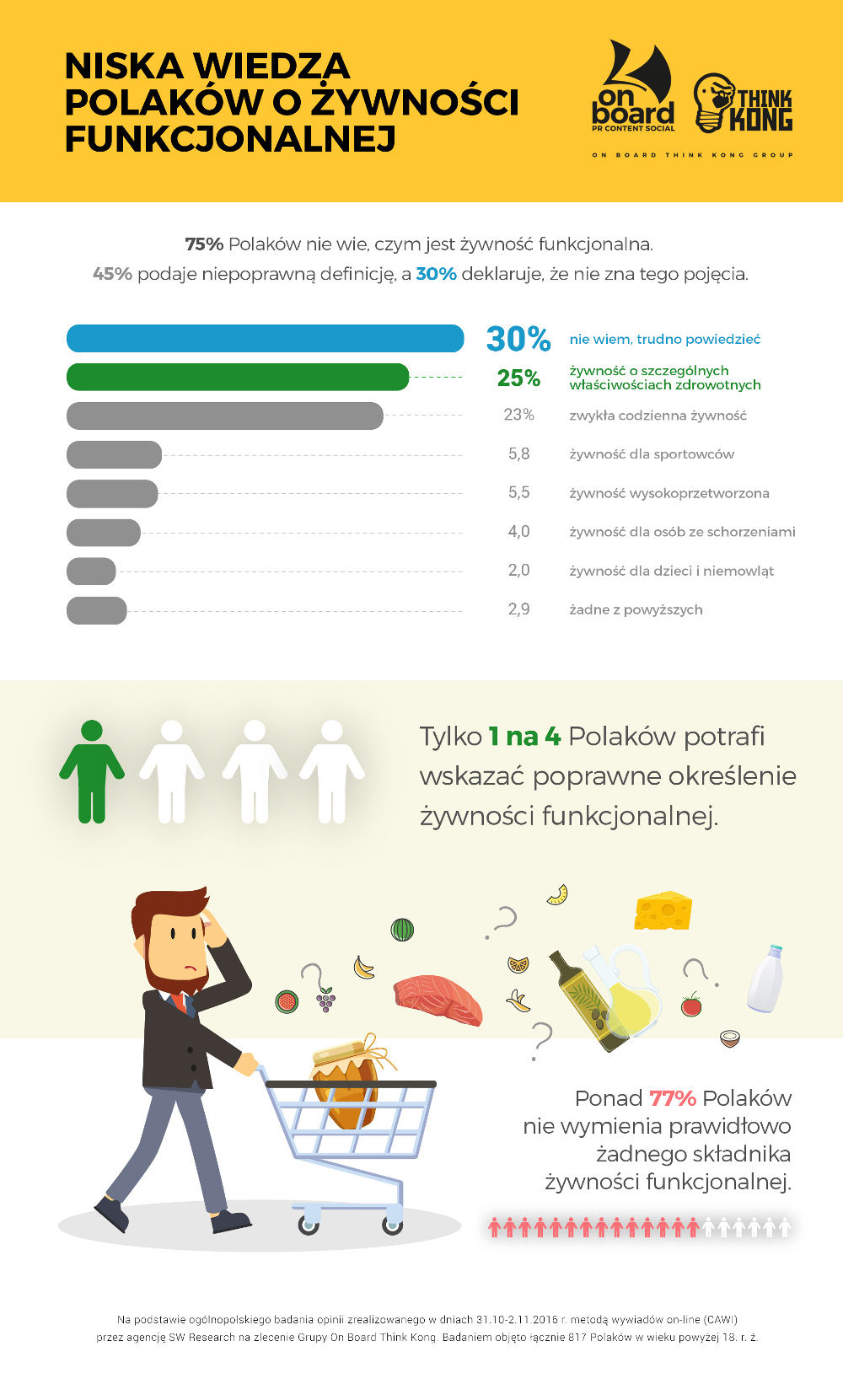 infografika_Niska wiedza Polaków o żywności funkcjonalnej