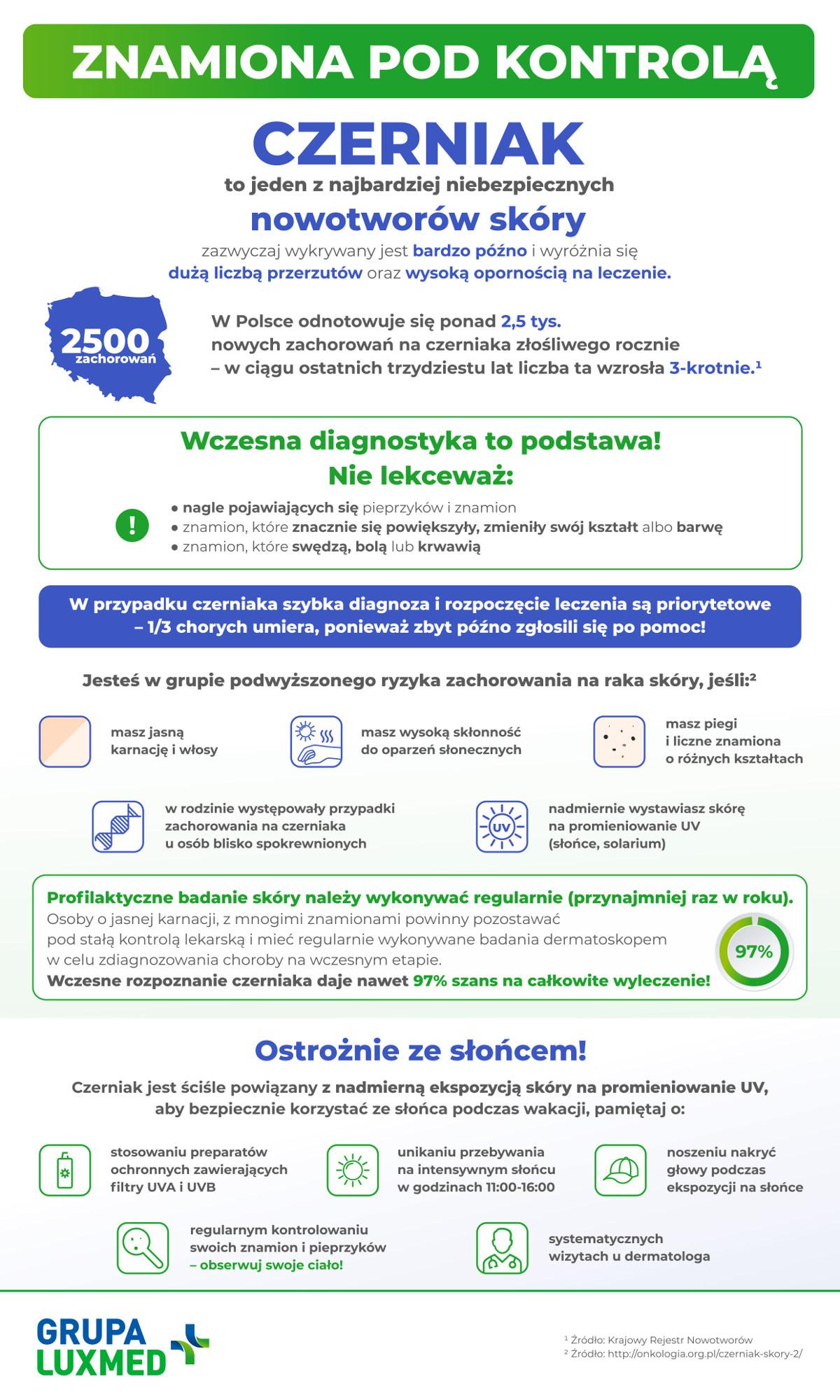 LUXMED_Znamiona_pod_kontrola_infografika_JPG